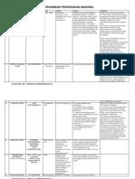 Organisasi Pergerakan Nasional.pdf