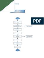 4. Diagrama de Flujo_Panaderia