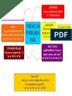 Alex's Mindmap 7 guidelines for vowels.pdf