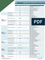 Shipping KPI Quicksheet V3.0