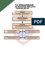 Carta Organisasi Panitia BM 2018