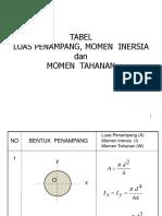 copy-of-tabel-momen-inersia.ppt
