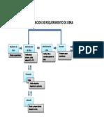 ATENCION DE REQUERIMIENTO DE OBRA.pdf