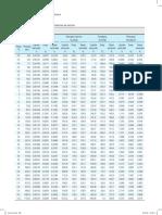 Tabelas termodinânicas R717 e R134a