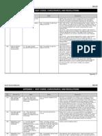 Medicaid Edit Codes