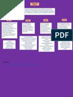 mapa conceptual dispositivos medicos