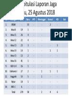 Rekapitulasi Laporan Jaga 25 Agustus 2018