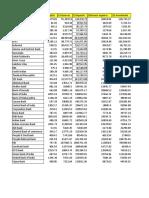 Data envelopment data set