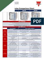 Comparison Chart WM20 WM30 WM40