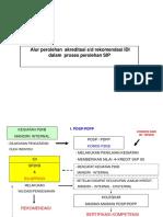 Alurperolehanakreditasis.drekomendasidlmprosesSIP