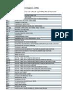 ICD-10 Dental Diagnosis Codes