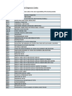 ICD-10 Dental Diagnosis Codes