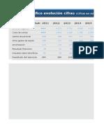 5. Gráficos Cuenta de Resultados.xlsx