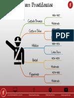 Regime Militar - Presidentes.pdf