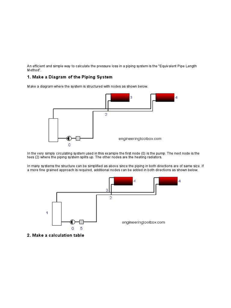 Equipvalent Length Method