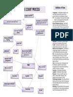 DV - Basic Steps in Court Process.pdf