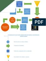 diagrama de flujo planta.pdf