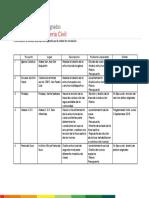 Listado de proyectos asignados