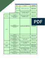 Principais Postos de Fiscalização e Atendimento