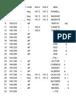 VHF Radio Channels