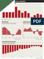 Claroscouros en el ritmo de la economía