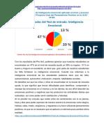 Resultados Del Test de Inteligencia Emocional Aplicado Al Inicio y Proceso de La Aplicación Del Proyecto Club Del Pensamiento Positivo en La I