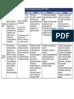 Cuadro Comparativo Del Sistema MPR y MPR II