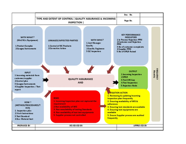 Turtle Diagram Type And Extent Control For Qa Department Quality Assurance Business Process