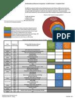 CALGreen LEEDv4 Comparison Overview Sept20131