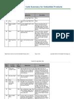 Adept Status Code Summary