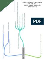 Mapa Mental 5 enfoque y concentracion.pdf