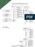 379793_flow Chart Identifikasi Limbah b3