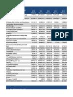 PDB Pengeluaran 2010-2017