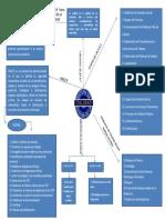 Evidencia 2. Mapa Conceptual Aa1, Actividad 1