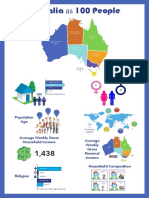 Australia as 100 People - Joanne Davis