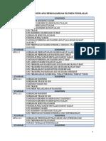 Daftar Dokumen Apk Berdasarkan Elemen Penilaian