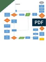 Diagrams de Flujo Neumaticos