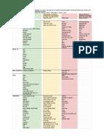 Fructan Free Foods (Updated 2018 W_Monash) - Sheet1