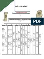 Mapa conceptual sobre el reglamento de la sala de sistemas