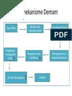 Patomekanisme Demam
