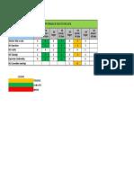 HSE KPI