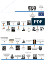 Historia de La Microbiologia-linea Del Tiempo
