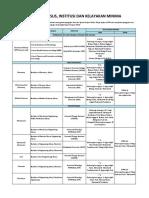 senarai kursus dan universiti