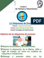 Unidad 2 - Tema 2.2 Diagramas de Procesos