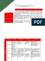 Matriz Curricular Competencias Persona Familia y Relaciones Humanas 1 a 5 de Educación Secundaria Competencias Ciclo Vi Ciclo Vii (1)