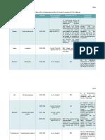 Aleaciones Metálicas en La Manufactura de Un Avión Comercial Y en Turbinas