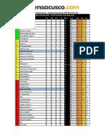 Tabla de Posiciones Copa Perú 2018 6ta Fecha
