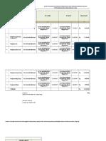 Daftar Pelaksanaan Kegiatan Pembangunan Dan Pengadaan Barang Dan Jasa