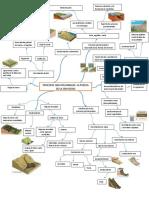 Mapa mental procesos