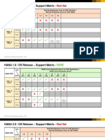 SAP HANA OS Release Support Matrix